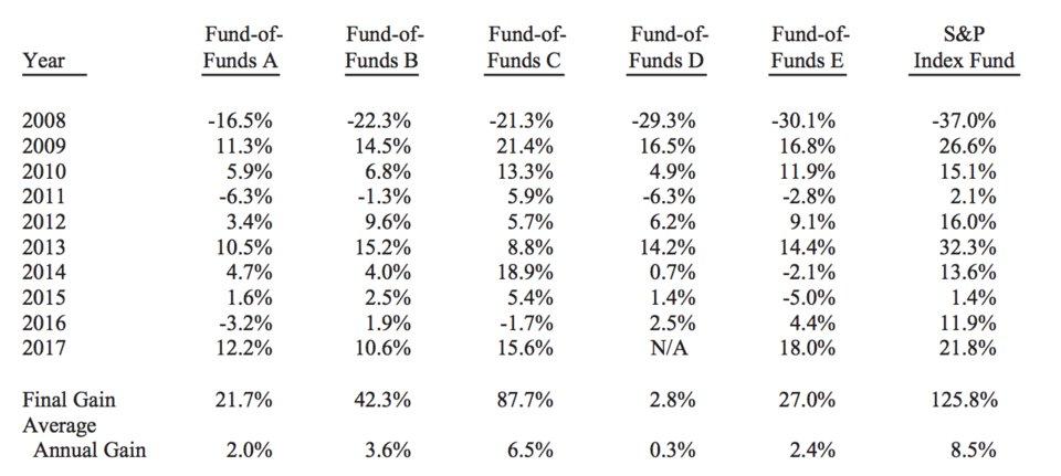 Investicijski fondovi