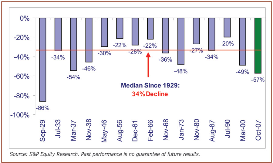 Pad SP500 dioničkog indeksa