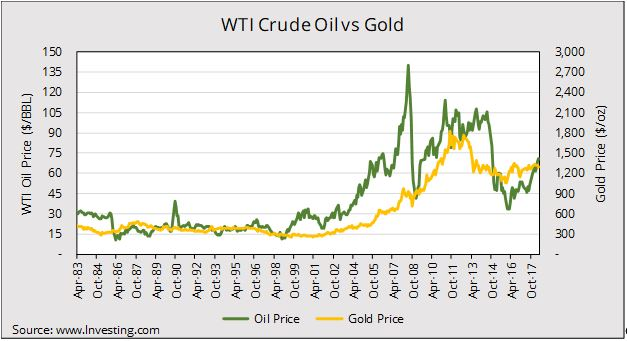 cijena nafte cijena zlata