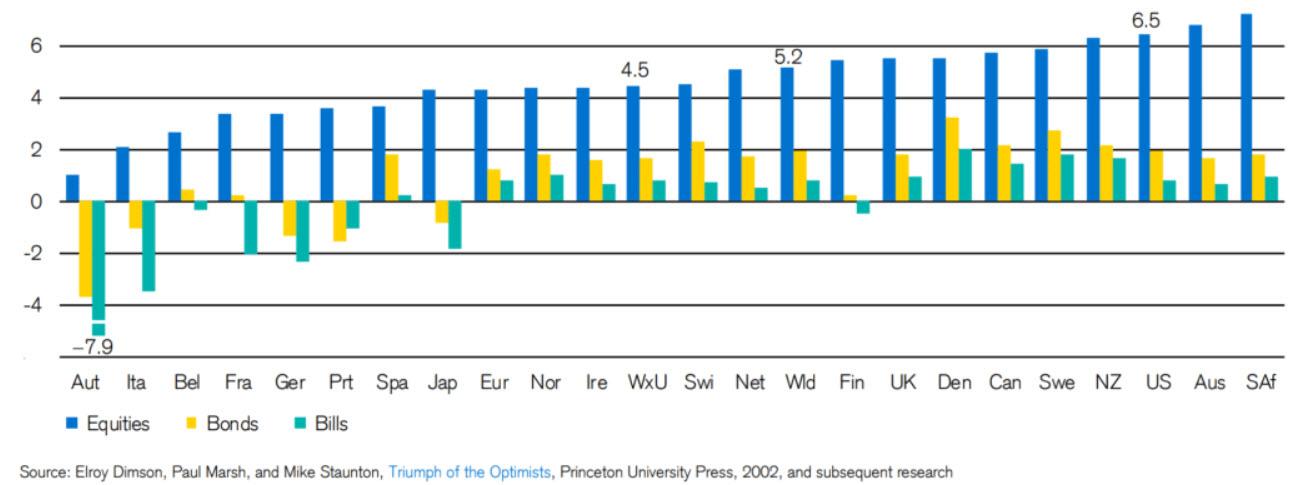 Ulaganje u dionice - Prosječni godišnji prinos po zemljama