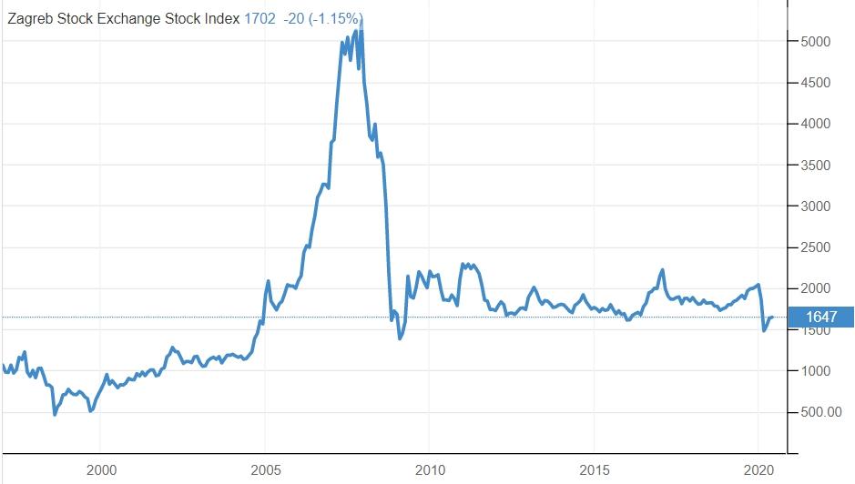 grafikon crobex indeksa
