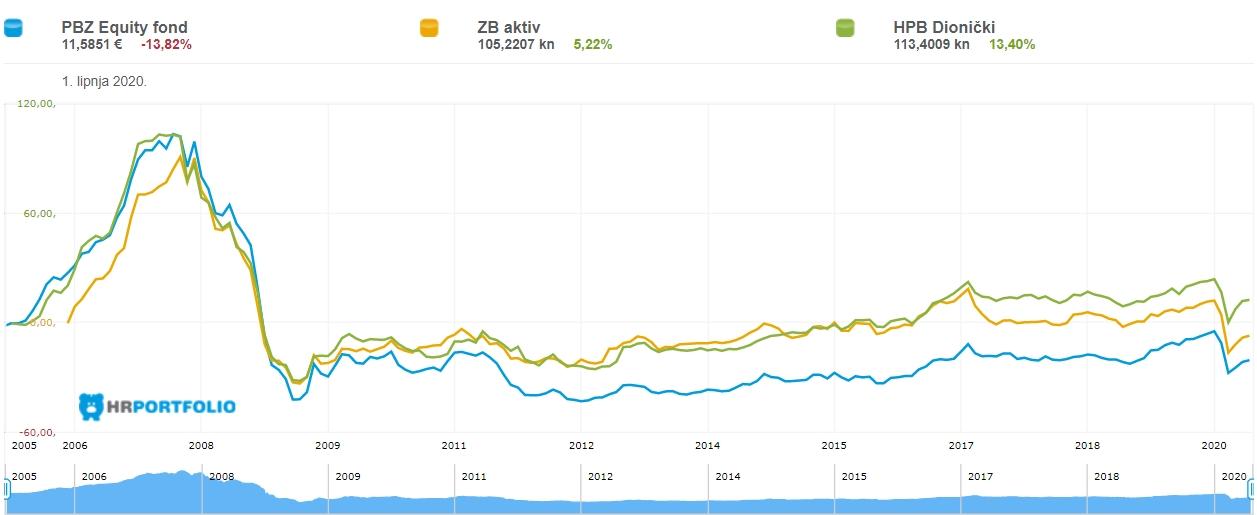 dionički fondovi graf kretanja