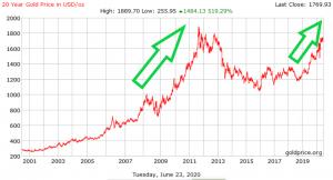 kriza cijena zlata