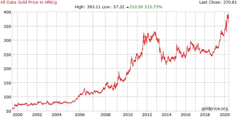 graf kretanja cijene zlata