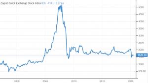 crobex graf cijena