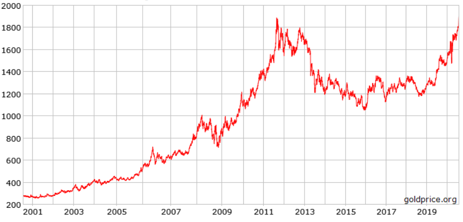 visoka cijena zlata