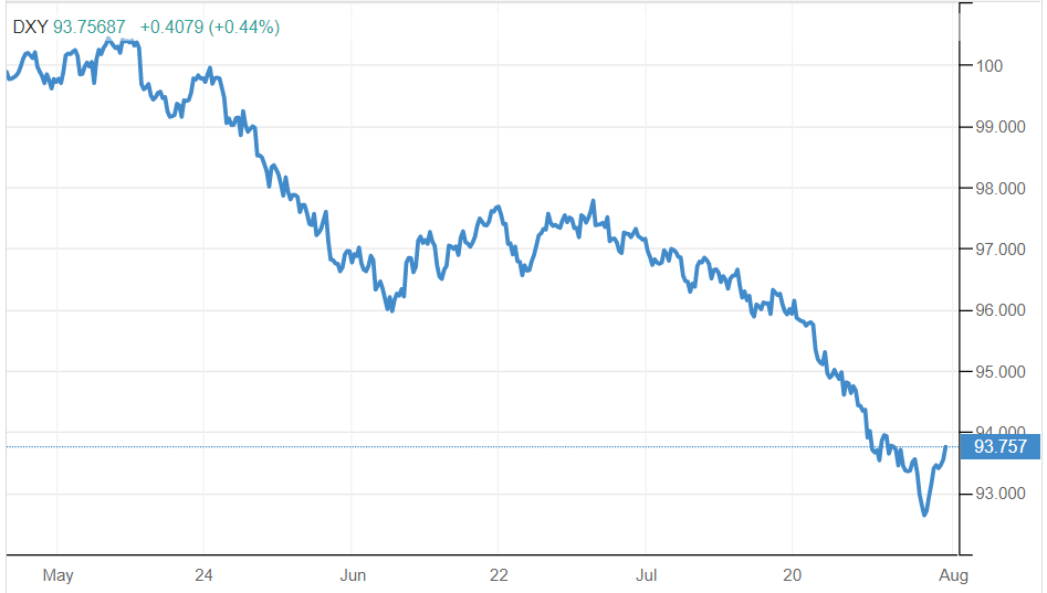 americki-dolar-indeks