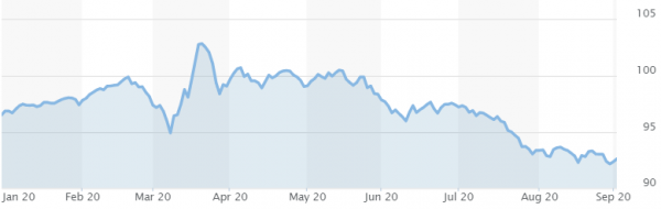 dolar-indeks-graf