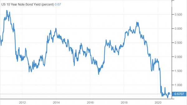 prinos-sad-obveznica-graf