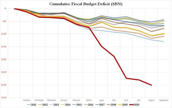 proracunski-deficit-SAD-graf
