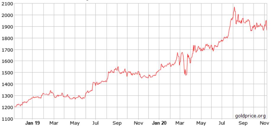 grafikon-cijene-zlata-dvije-godine