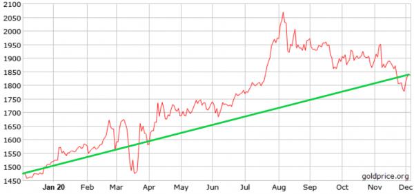 cijena-zlata-u-2020-godini