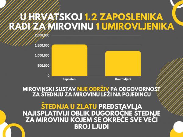 stednja-za-mirovinu-zlato-graf
