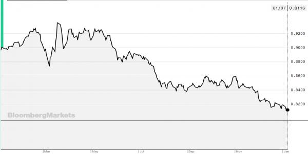 dolar-euro-graf