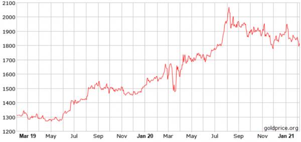 graf-pada-cijene-zlata