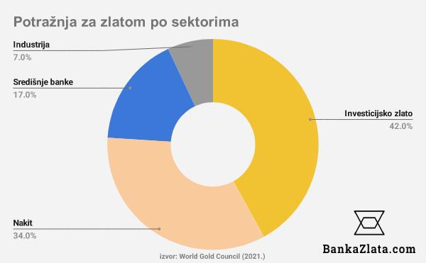 potraznja-za-zlatom-graf