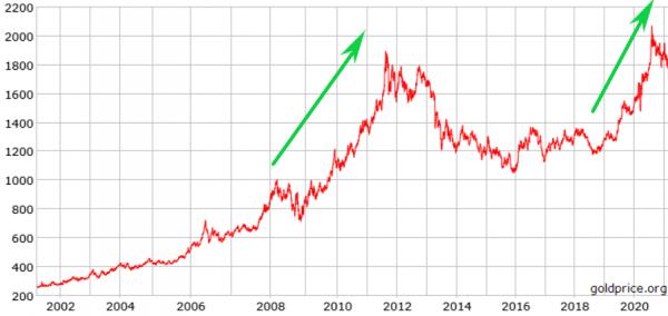 ulaganje-u-zlato-graf