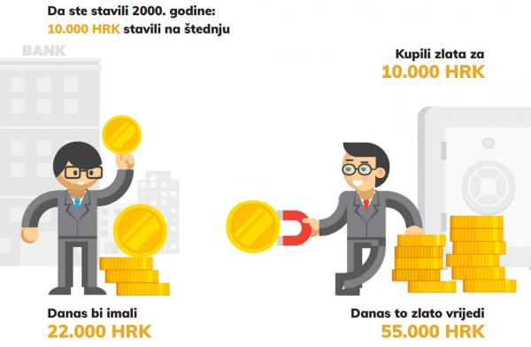 ulaganje-u-zlato-grafika