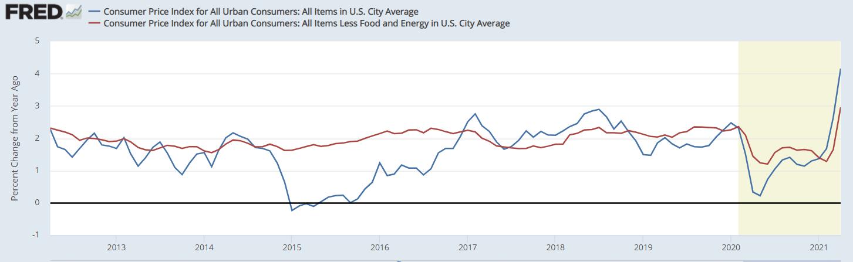 CPI-inflacija