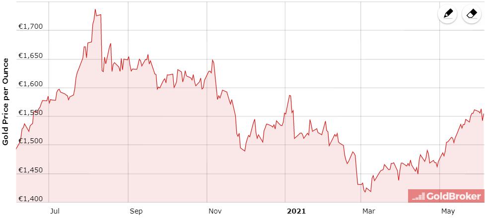 cijena-zlata-euri